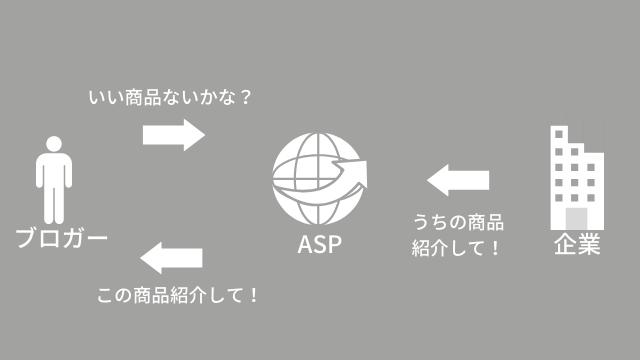 ASPのイメージ